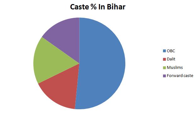 Bihar Percentage Polls