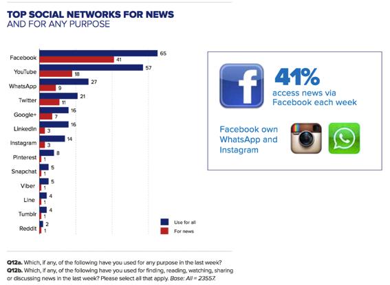 facebook-dominates (1)