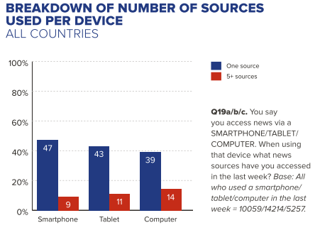 Most smartphone users only consume one online news source